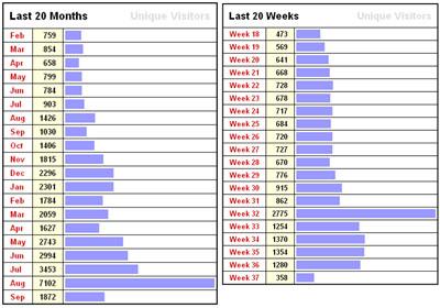 JacoBlök-Statistik 1. Februar 2006 bis 11. September 2007 (links), letzte 20 Wochen (rechts)
