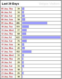 Die drei Berner EM-Spieltage sind in der Webcam-Abrufstatistik deutlich sichtbar... (Juni 2008)